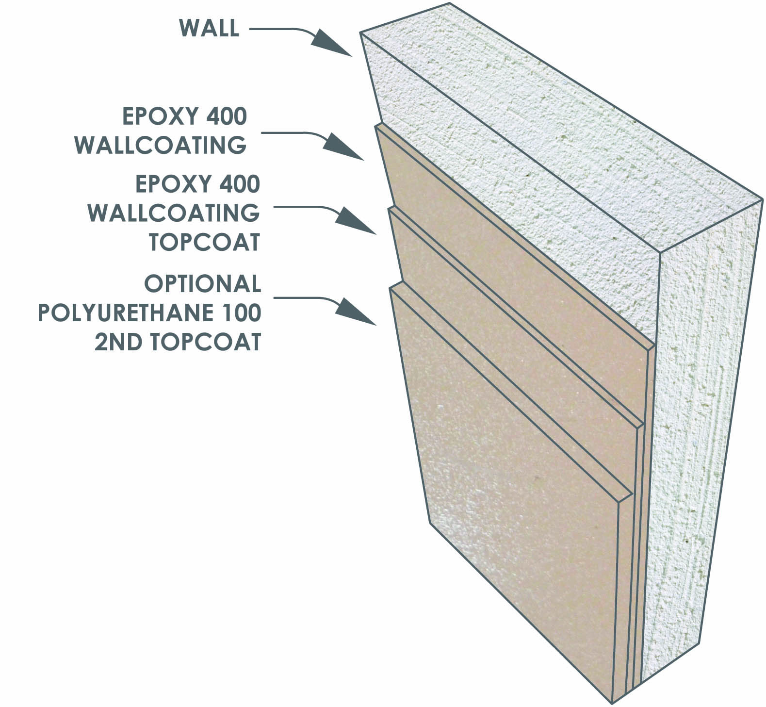 Sani-Wall Wall Coating